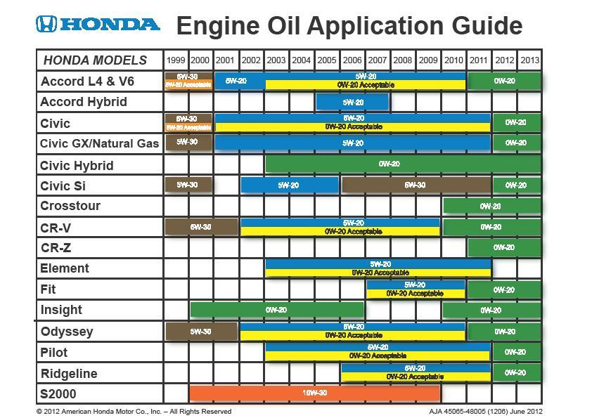 Full Honda Engine Oil Chart