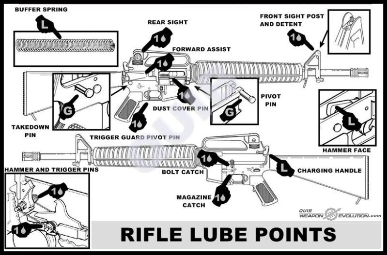 These Lubrication Charts Bear Repeating It Helps Shooters Unfamiliar With The Ar Platform Know Where To Put Lube And As Bubba Said You Can T Over