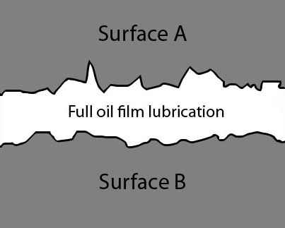 states of lubrication bob is the oil guy